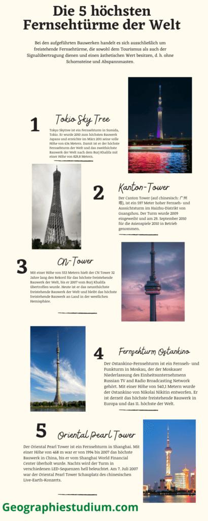 Höchster Fernsehturm der Welt Infografik